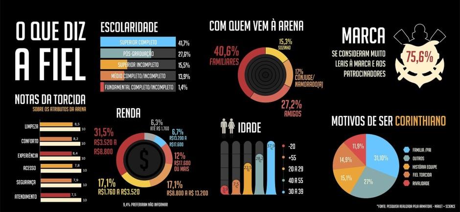 Infográfico com perfil dos torcedores do Itaquerão
