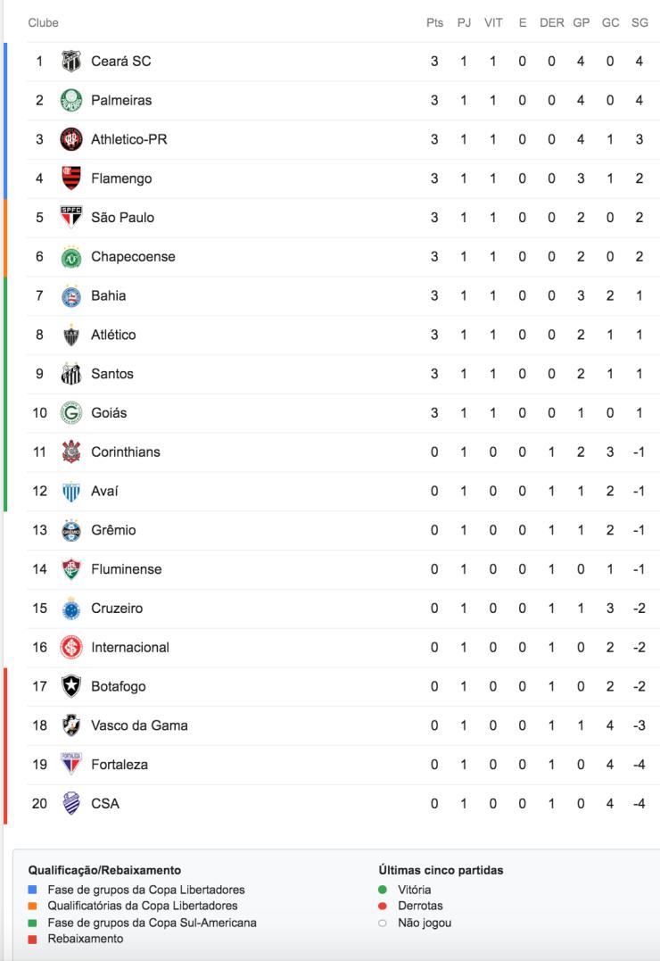 Brasileirão 2019 - classificação